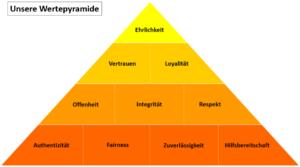 BayCIX Wertepyramide